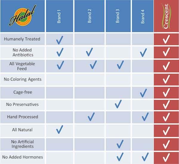 Competitors-Chart